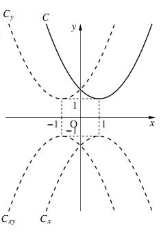 1,2,3のグラフ