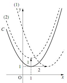 1、2のグラフ