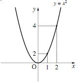 例2)$y= x^2$のグラフ