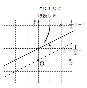 2つの1次関数のグラフ