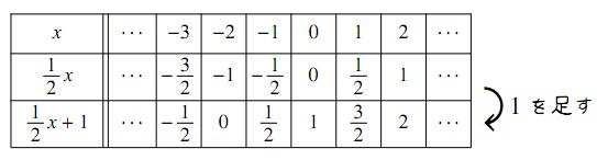 2つの1次関数の関係の図