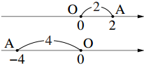 絶対値についての数直線の図