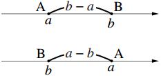 絶対値を示す数直線