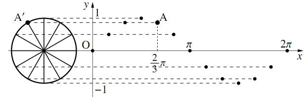$y=\sin{x}$ のグラフの図その1