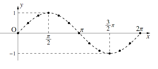 $y=\sin{x}$ のグラフの図その2