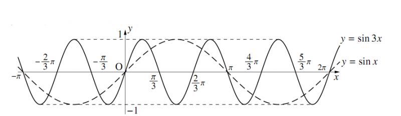 $y=\sin{bx}$ のグラフの図その1