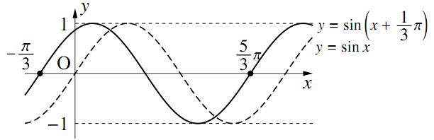 三角関数のグラフ〜その1〜の解答の図その1