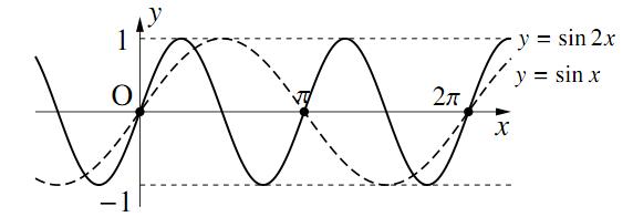 三角関数のグラフ〜その1〜の解答の図その3