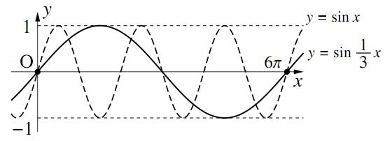 三角関数のグラフ〜その1〜の解答の図その4