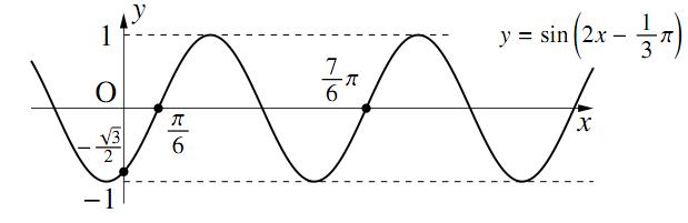 三角関数のグラフ〜その2〜の解答の図その1