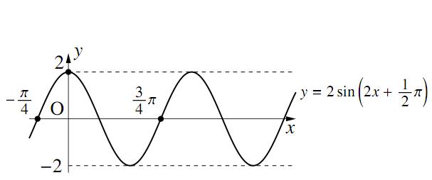 三角関数のグラフ〜その2〜の解答の図その2