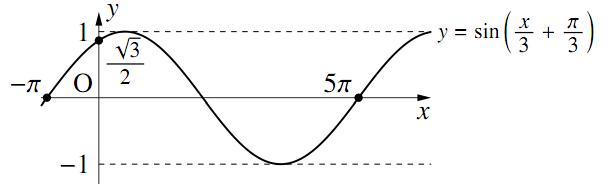 三角関数のグラフ〜その2〜の解答の図その3