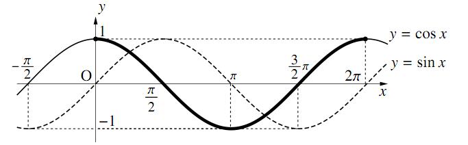 $y=\cos{x}$ のグラフの図その1