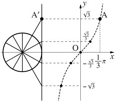 $y=\tan{x}$ のグラフの図その1