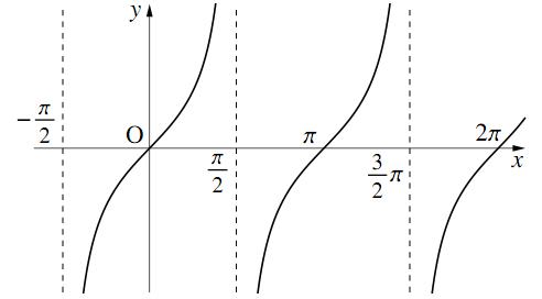 $y=\tan{x}$ のグラフの図その2