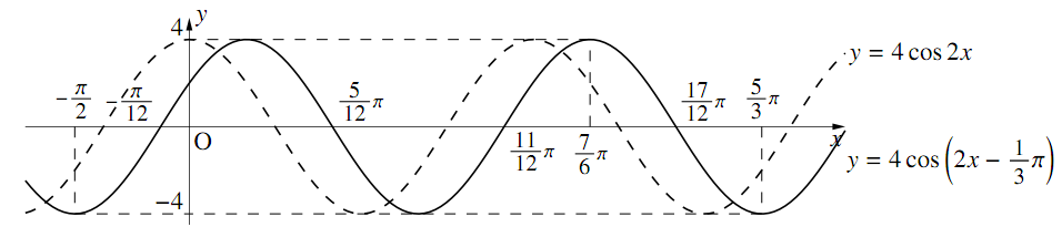 $y=A\cos(bx+a)$、$y=A\tan(bx+a)$ のグラフの図その1