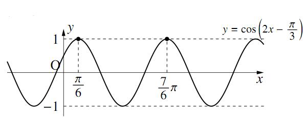 三角関数のグラフ〜その3〜の解答の図その1