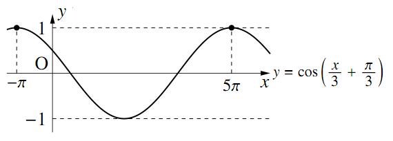 三角関数のグラフ〜その3〜の解答の図その2