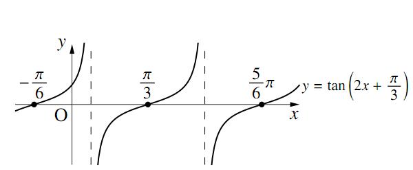 三角関数のグラフ〜その3〜の解答の図その4