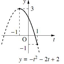 三角関数を含む関数・方程式・不等式〜その1〜の解答の図その1
