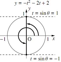 三角関数を含む関数・方程式・不等式〜その1〜の解答の図その2