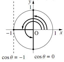 三角関数を含む関数・方程式・不等式〜その1〜の解答の図その3