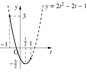 三角関数を含む関数・方程式・不等式〜その2〜の解答の図その1