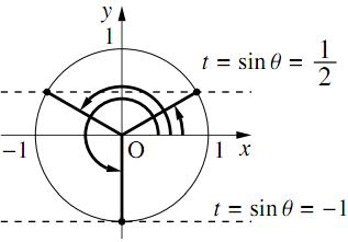 三角関数を含む関数・方程式・不等式〜その2〜の解答の図その2