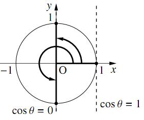 三角関数を含む関数・方程式・不等式〜その2〜の解答の図その4
