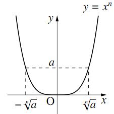 aのn乗根の表し方の図その2