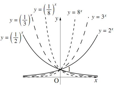 単調増加関数と単調減少関数の図