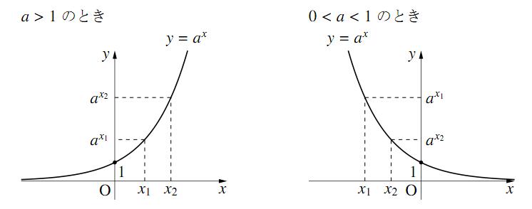 指数関数の性質の図