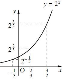 指数の大小関係(底が等しい場合)の図その1