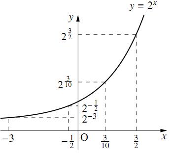 指数の大小関係(底が等しい場合)の図その2