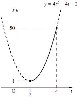 指数を含む2次関数の解答の図その1