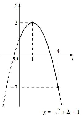 指数を含む2次関数の解答の図その2