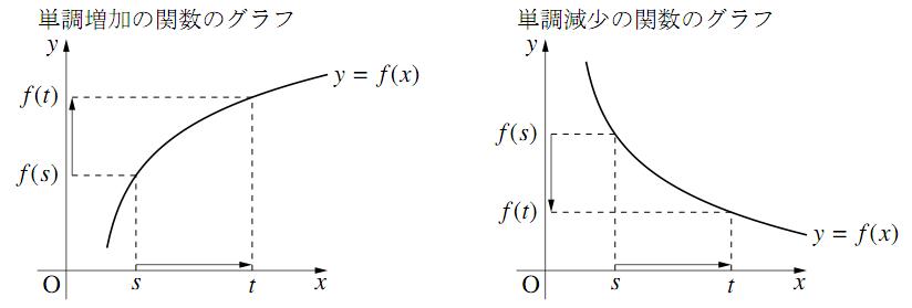 単調増加・単調減少のグラフ