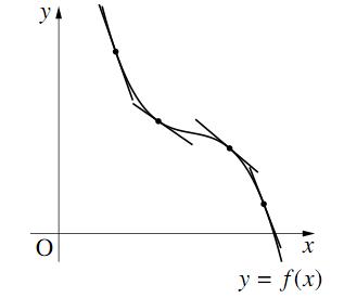 減少する関数のグラフ