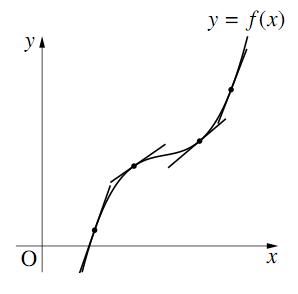 増加する関数のグラフ