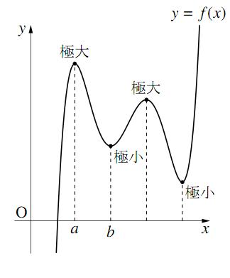 極大・極小のグラフ