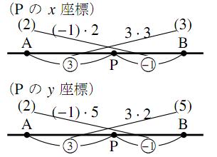 座標表面上の外分点の解答の図