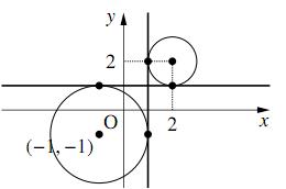 2円の共通接線の解答の図その1