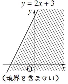 y とf(x) の大小関係がつくる領域その1
