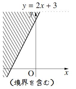 y とf(x) の大小関係がつくる領域その2