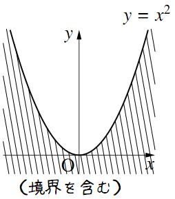 y とf(x) の大小関係がつくる領域その3