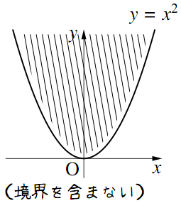 y とf(x) の大小関係がつくる領域その4