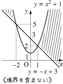 いろいろな領域の解答の図その2