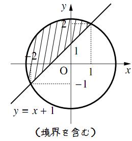 いろいろな領域の解答の図その3