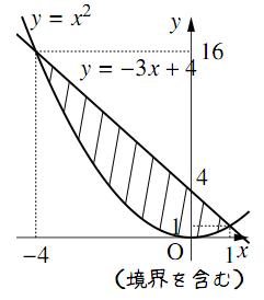 いろいろな領域の解答の図その4