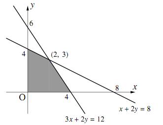 2変数関数の最大最小〜その1〜の図その1